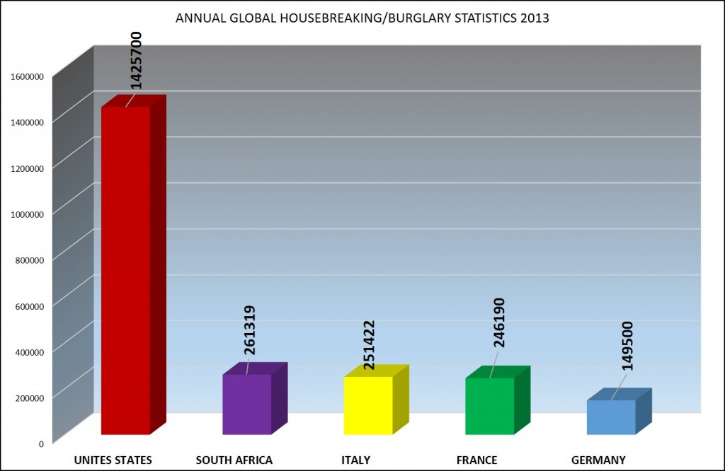 Global housebreaking statistics 2013 (2)