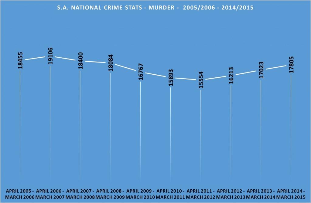 Murder statistics South Africa 2005 - 2015