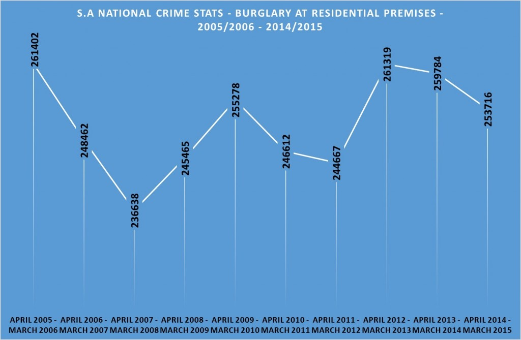 Residential Burglary Stats South Africa