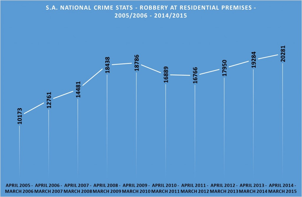 Robbery at residential premises - 2005 - 2015