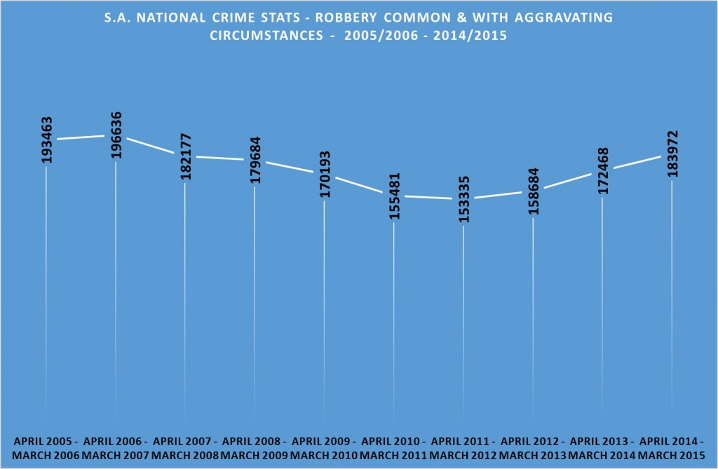 Robbery common and with aggravating circumstances - 2005 - 2015