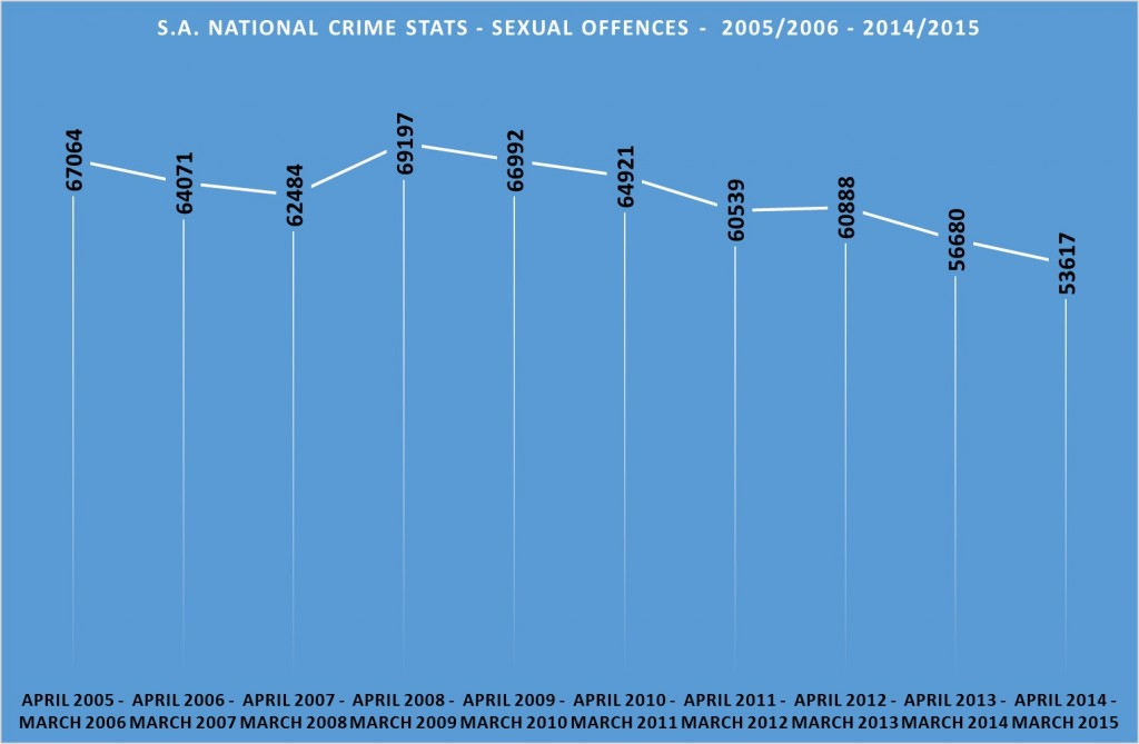 sexual offences Statistics South Africa 2005 - 2015
