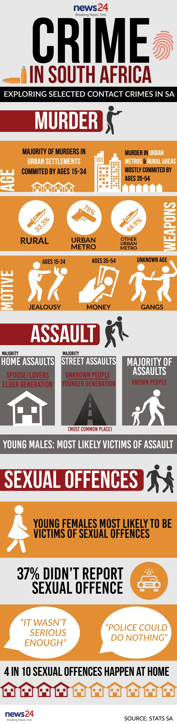 crime-stats-south-africa-infographic